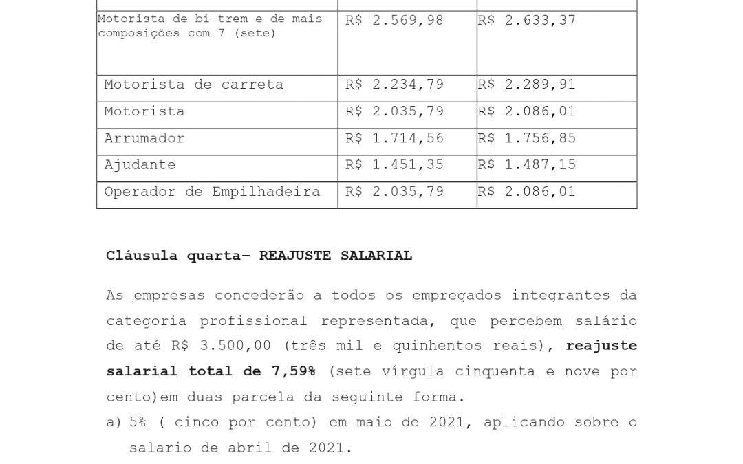 Resumo Convenção Coletiva do Trabalho – 2021/2022